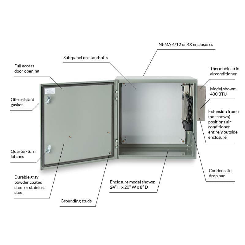 Protector™ Series - Wall-mount Air Conditioned Enclosure Product Features